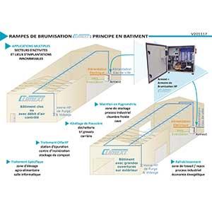 Bâtiment Rampe De Buses