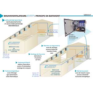 Bâtiment Brumi-Ventilateur